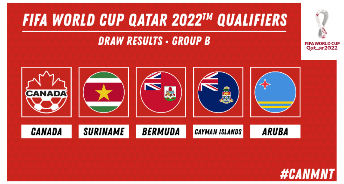 FOR STARTERS: Canada to face Aruba, Bermuda, Cayman Islands, Suriname in WCQ opening round