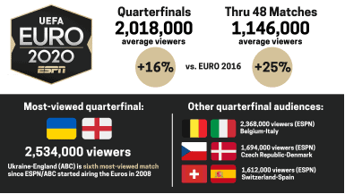 UP, UP AND AWAY: Euro 2020 TV audiences up 25 percent on ABC, ESPN networks