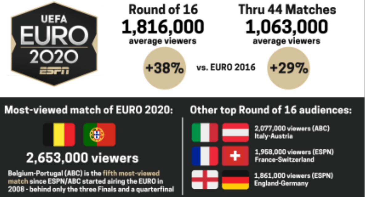 RATINGS BOOST: Euro 2020 Round of 16 has 37% TV viewing increase over 2016 tourney